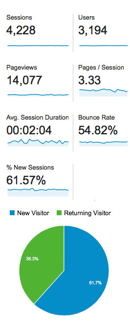 Google Analytics over 30 days